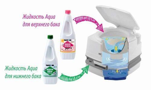 Комплект засобів для біотуалету  Campa Green + Campa Rinse Plus, 1.5 л - Фото №3