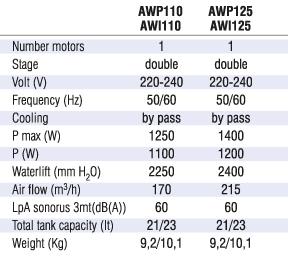 Пылесос для сухой и влажной чистки ARES WET-DRY WP 110. - Фото №5